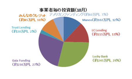 2017年10月事業者毎の投資額.PNG