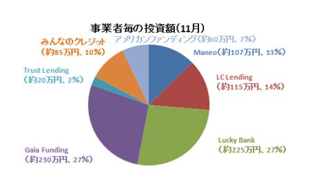 2017年11月事業者毎の投資額.PNG