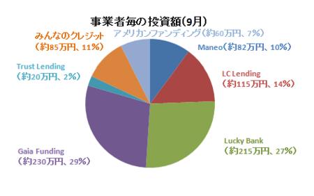 2017年9月事業者毎の投資額.PNG