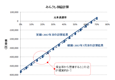 みんクレ損益計算_2017年末.PNG