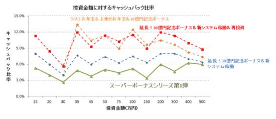 スーパーボーナスグラフ.PNG