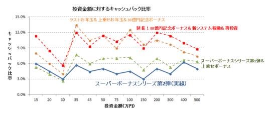 スーパーボーナス第2弾グラフ.PNG