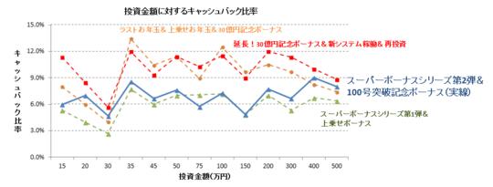スーパーボーナス第2弾&100号突破グラフ.PNG