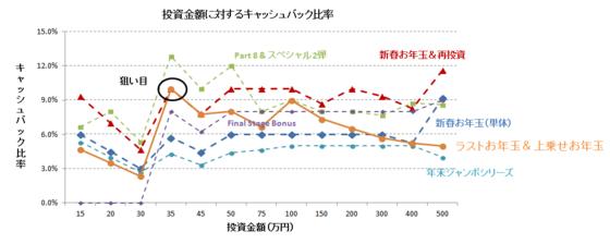 ラストお年玉&上乗せグラフ.PNG