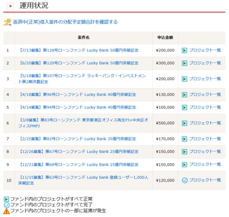 Lucky Bank_運用状況_201607.PNG