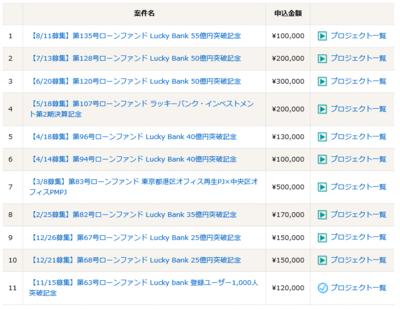 Lucky Bank_運用状況_201608.PNG