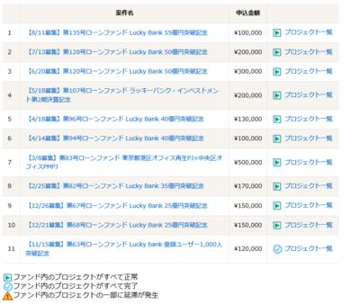 Lucky Bank_運用状況_201609.PNG