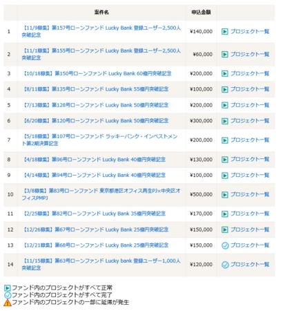 Lucky Bank_運用状況_201611.PNG