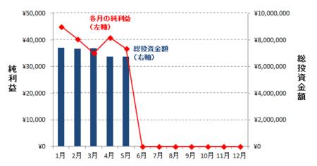 2017年5月の分配結果.PNG