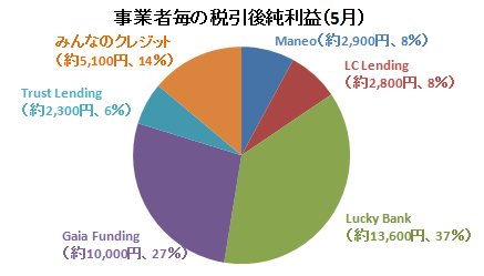 2017年5月事業者毎の純利益額.PNG