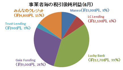 2017年6月事業者毎の純利益額.PNG