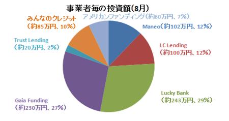 2017年8月事業者毎の投資額.PNG