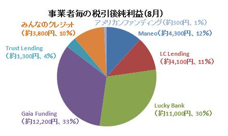 2017年8月事業者毎の純利益額.PNG