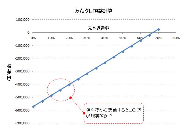 みんクレ損益計算_2017年7月末.PNG